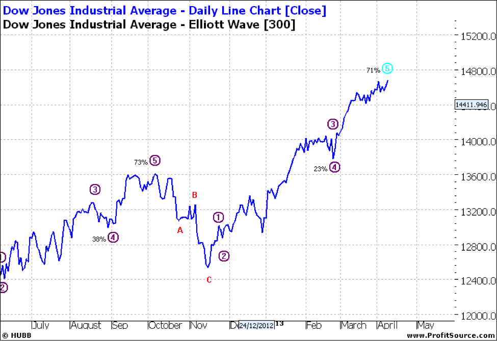 Dow Daily Lin Chart