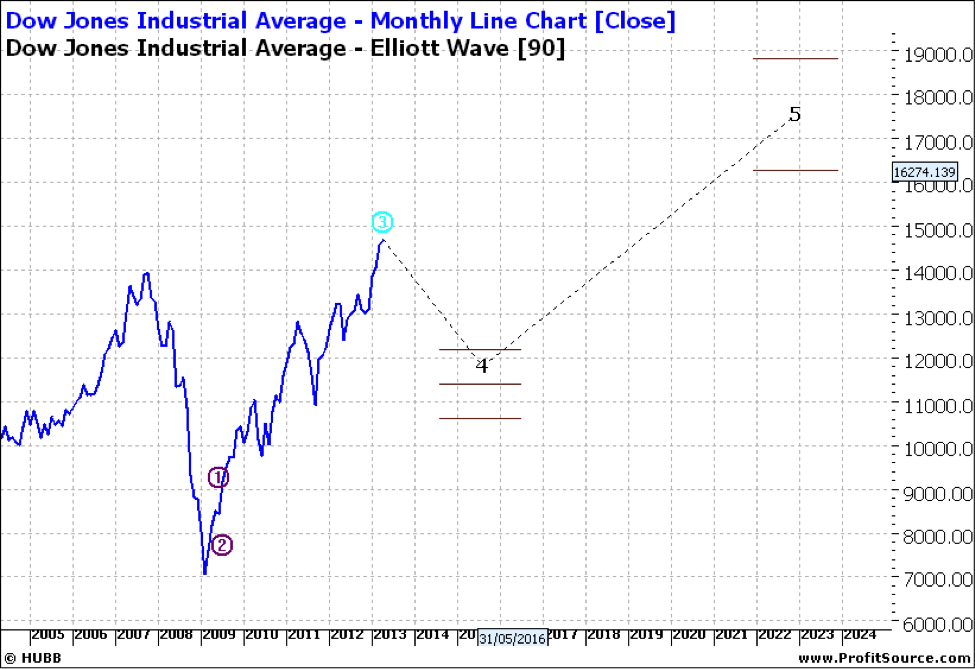 DOW Monthly Line Chart