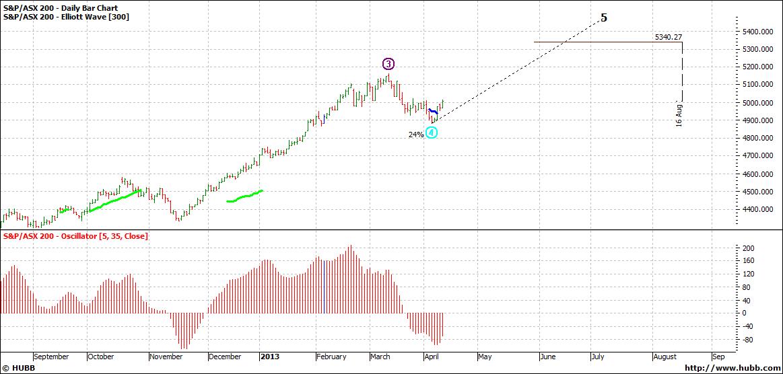 ASX 200 Daily Bar Chart
