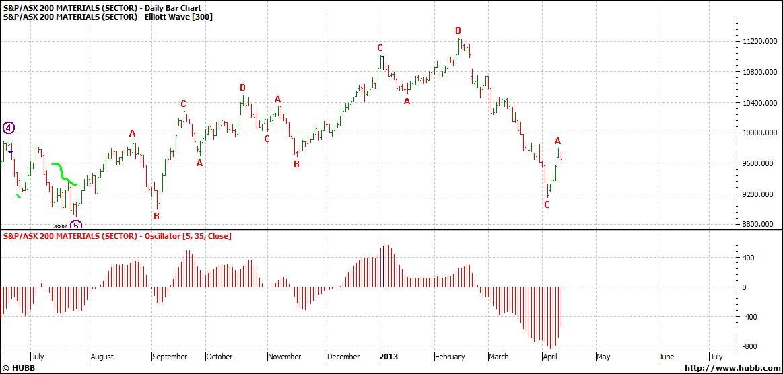 ASX 200 Materials Daily Bar Chart