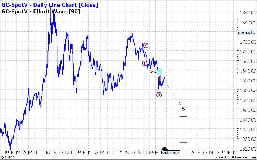 GC-SpotV Daily Line Chart