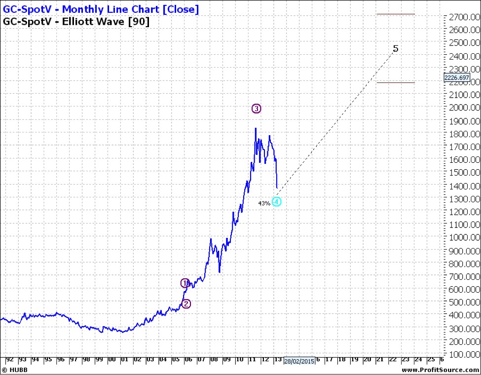GC-SpotV - Monthly Line Chart