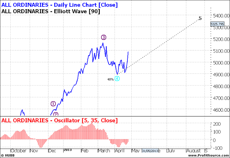 All Ords Daily Line Chart
