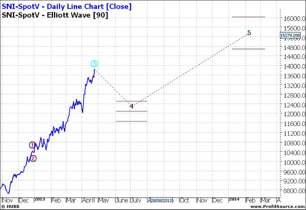 SNI-SpotV Daily Line Chart