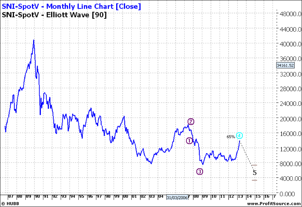 SNI-SpotV Monthly Line Chart