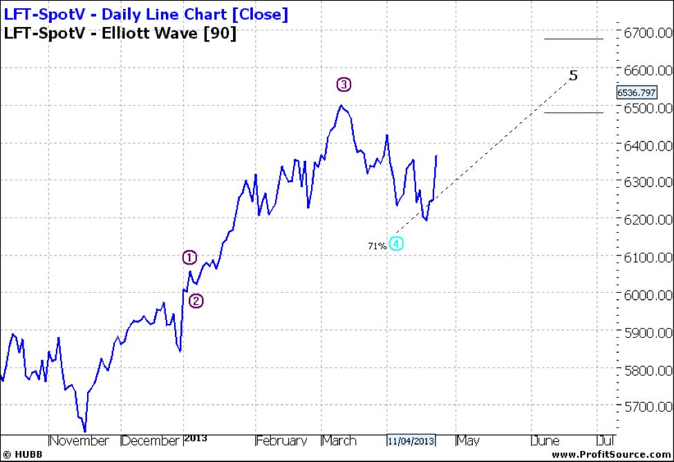 LFT-SpotV - Daily Line Chart
