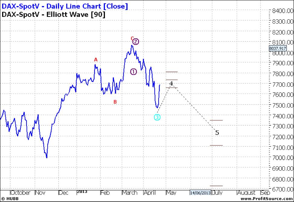 DAX-SpotV Daily Line Chart
