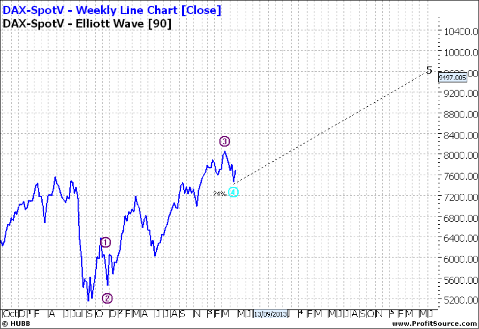 Dax-SpotV weekly line chart