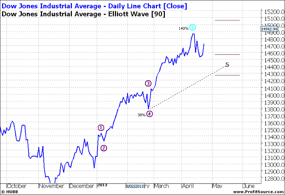 DOW Daily Line Chart