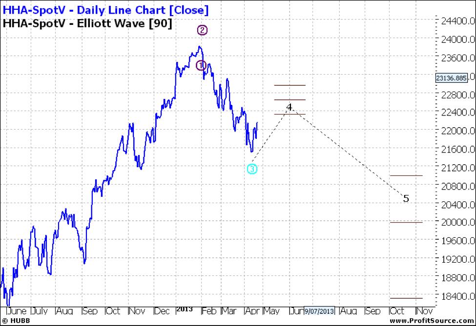 HHA-SpotV Daily Line Chart