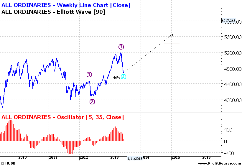 All Ords Weekly Line Chart