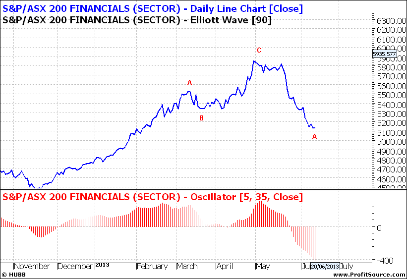 XFJ Daily Line Chart