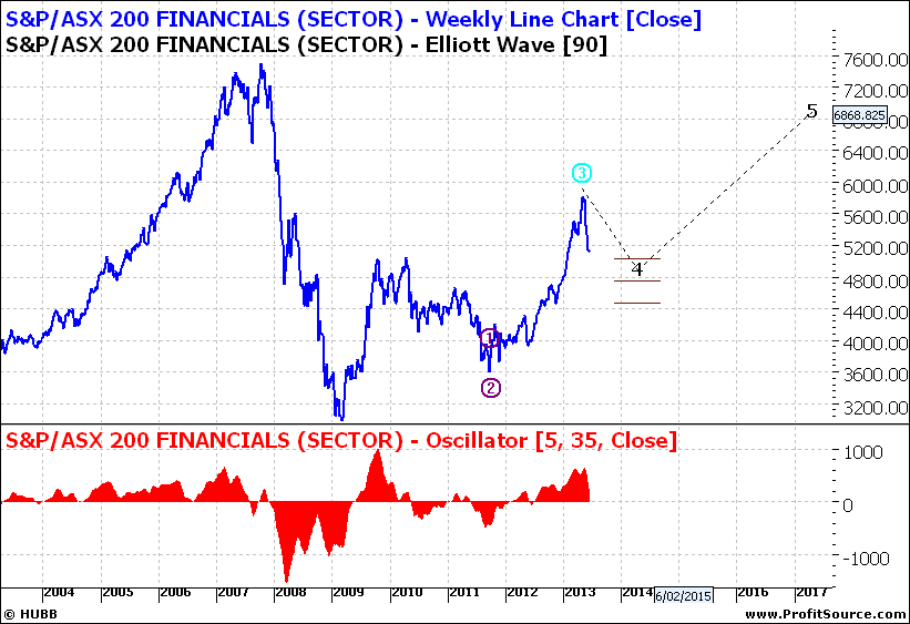 XFJ Weekly Line Chart