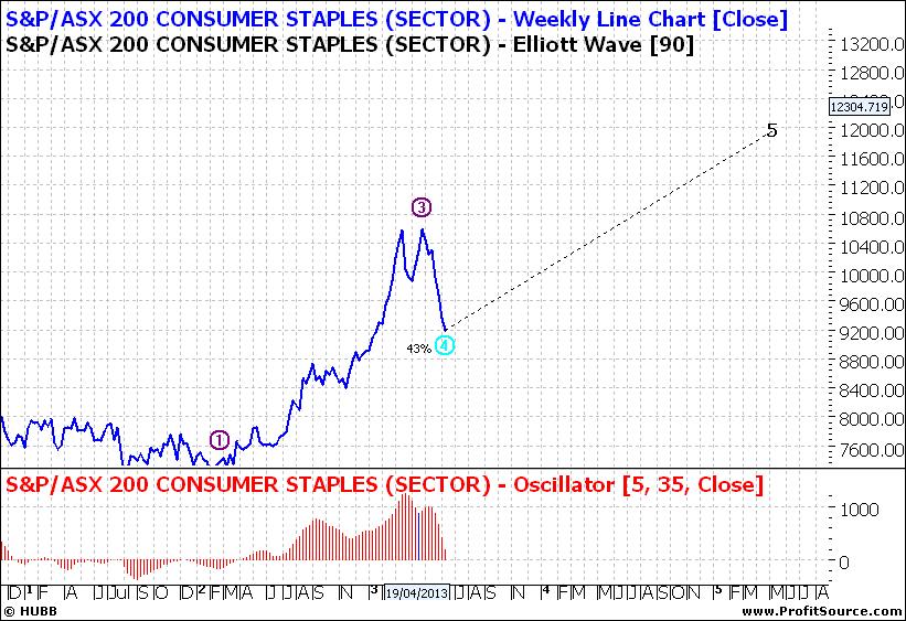 XSJ Weekly Line Chart