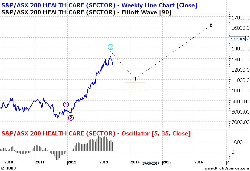 Health Care Weekly Line Chart
