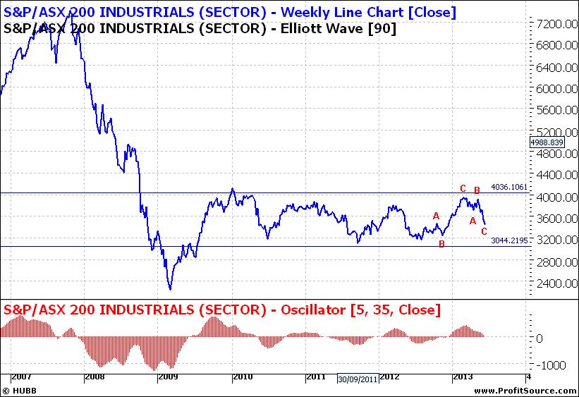 XNJ Weekly Line Chart