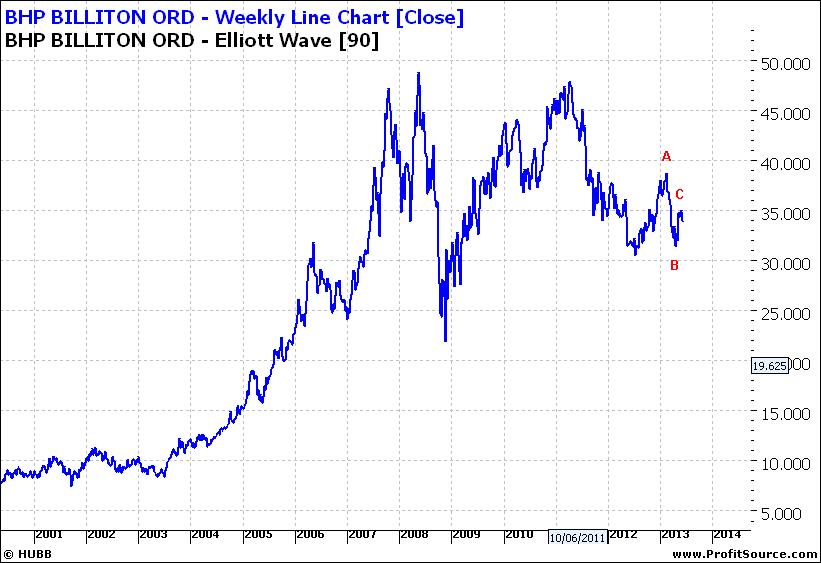 BHPWeekly Line Chart