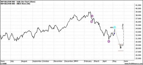 BHP Daily Line Chart