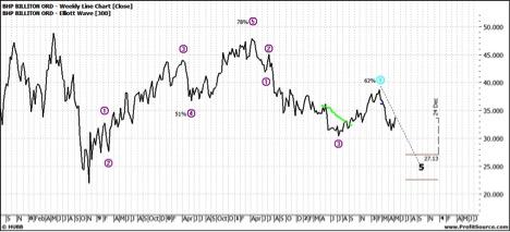 BHP Weekly Line Chart