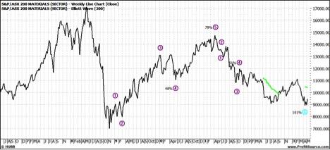 XMJ Weekly Line Chart