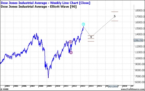 Dow Weekly Line Chart