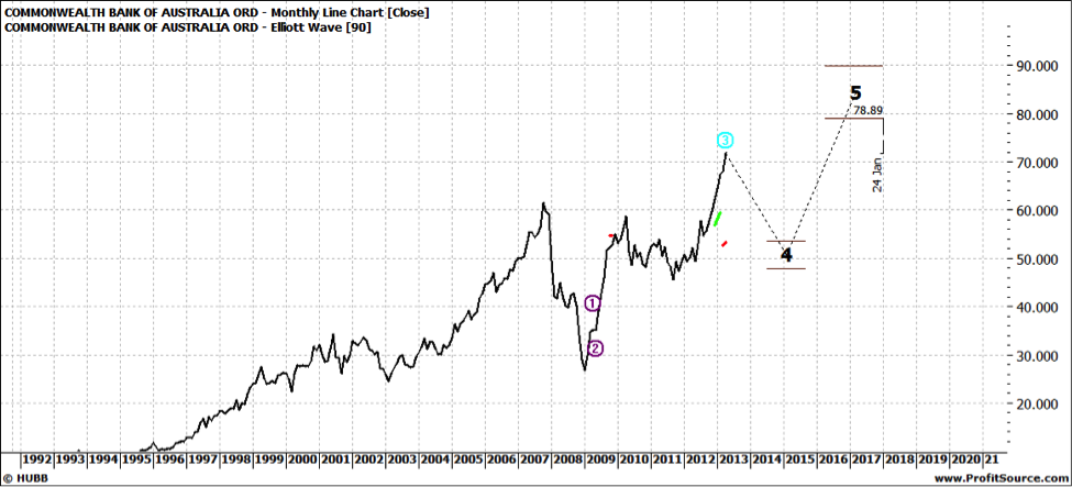 CBA Monthly Line Chart