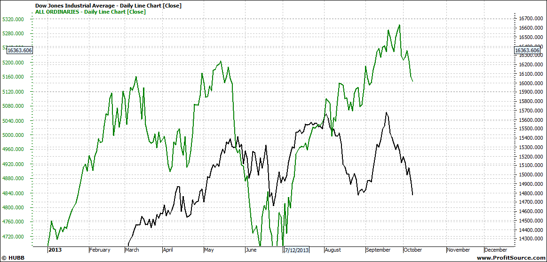 Dow Jones Daily Line Chart