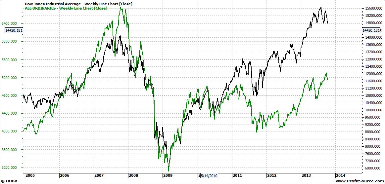 Dow Jones Weekly Line Chart